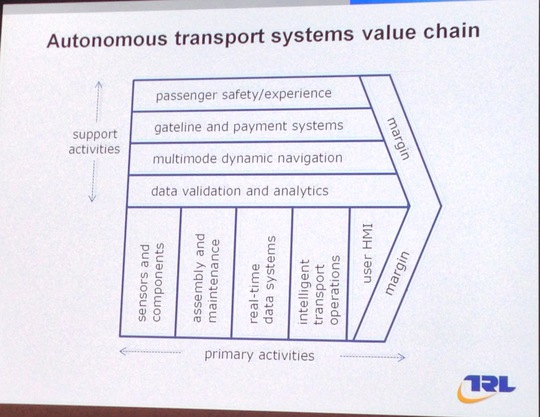 Transport Value Chain